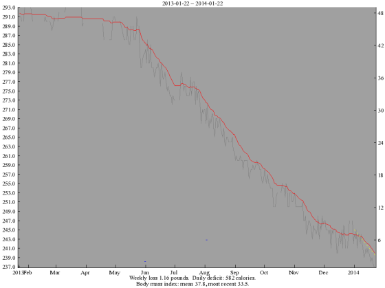Weight Chart 20130122 - 20140122