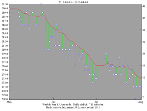 Weight Chart, May 2013 - August 2013